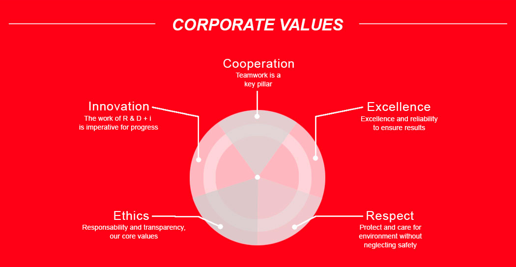 Corporate values of Komtes Group